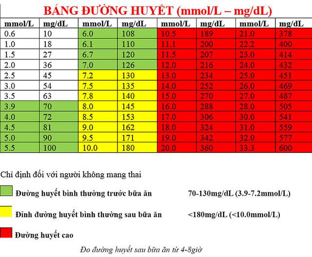 Xét nghiệm đường huyết ngẫu nhiên để chẩn đoán bệnh đái tháo đường tuýp 1