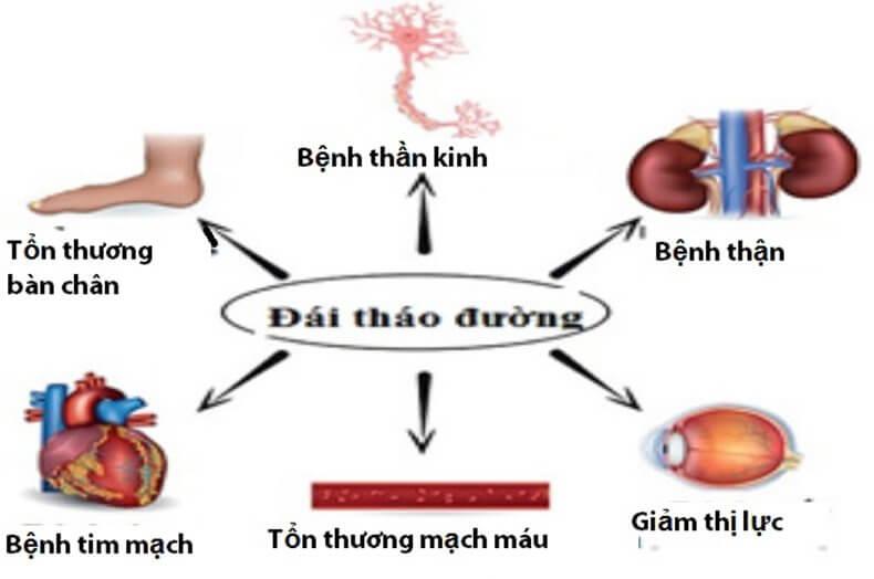 Những biến chứng nguy hiểm của bệnh đái tháo đường tuýp 1