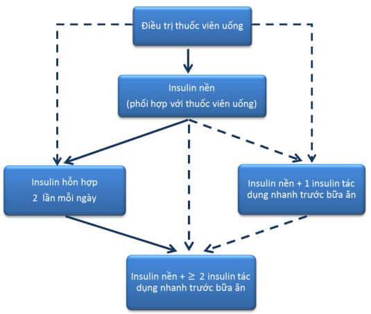 Điều trị bệnh đái tháo đường tuýp 2