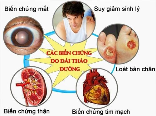 Các biến chứng nguy hiểm của bệnh đái tháo đường
