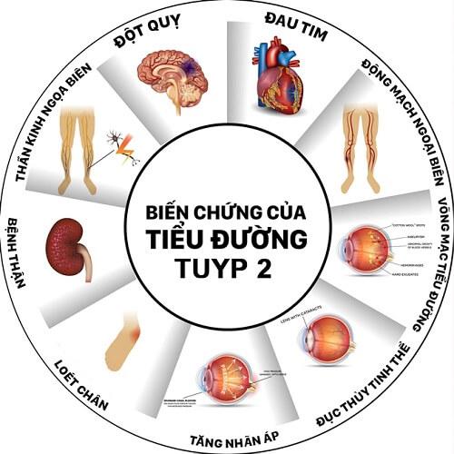 Biến chứng bệnh tiểu đường tuýp 2