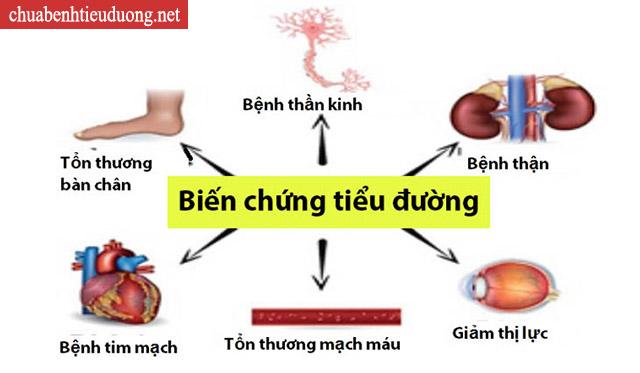 biến chứng tiểu đường