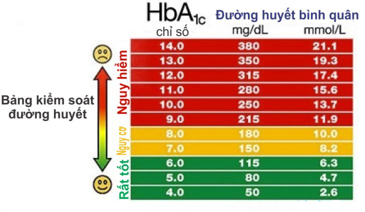 Chỉ số HbA1c - Tiêu chuẩn mới trong việc chẩn đoán và điều trị bệnh tiểu đường