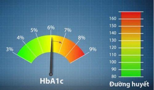 Chỉ số đường huyết bình thường