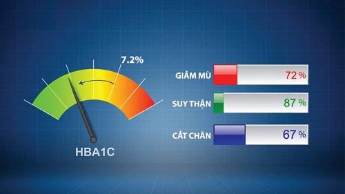 Chỉ số HbA1c là gì