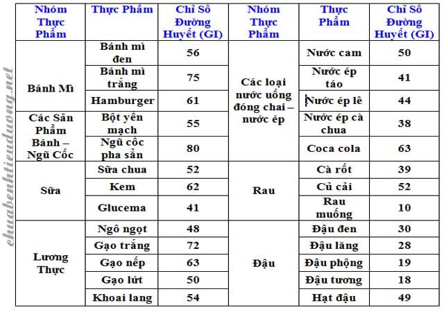 Bảng chỉ số đường huyết của thực phẩm