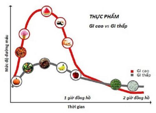 Chỉ số đường huyết của thực phẩm