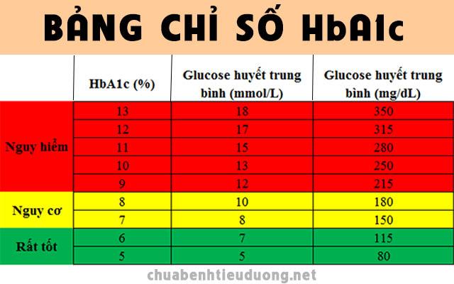 bảng chỉ số HbA1c